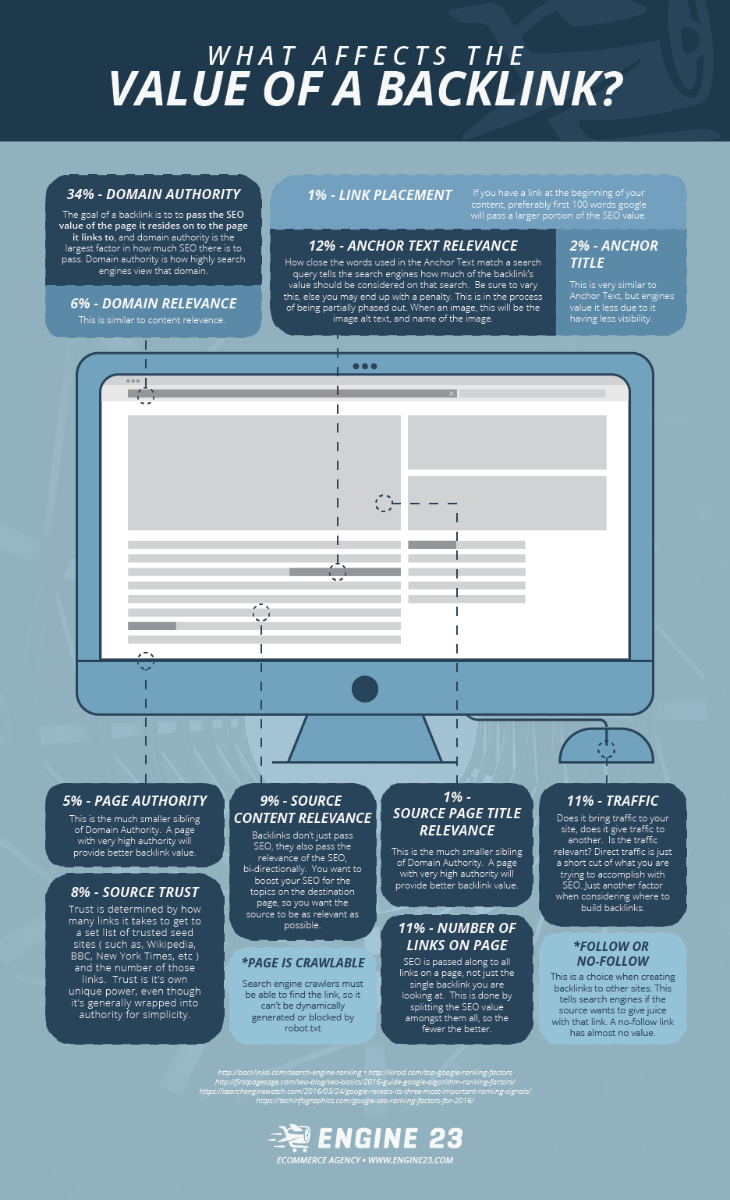 Engine23 Infographic Value of a Backlink