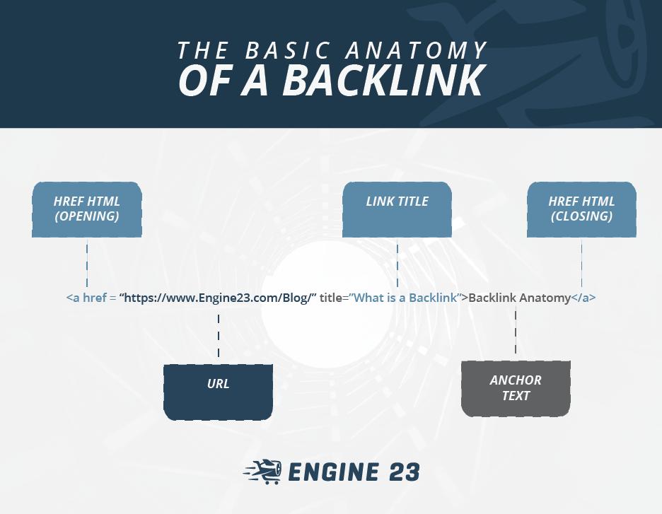Engine23 Anatomy of a backlink
